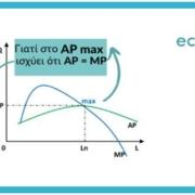 ΑΟΘ: Γιατί όταν το μέσο προϊόν (ΑΡ) μεγιστοποιείται ισούται με το οριακό προϊόν (ΜΡ)