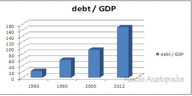 debt / GDP
