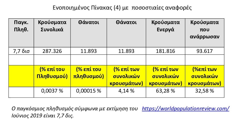 Coronavirus (Covid -19): Η αριθμητική και μόνο αναφορά στα δεδομένα μας δίνει την πληροφόρηση που θα θέλαμε;
