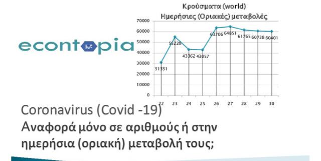 Covid-19, Coronavirus: VIDEO - Αναφορά μόνο σε αριθμούς ή στην ημερήσια μεταβολή τους;