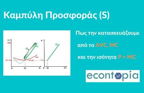 ΑΟΘ: ΠΡΟΣΦΟΡΑ (Video) Πως σχετίζεται η καμπύλη Προσφοράς με το AVC, MC και τη σχέση P=MC