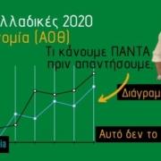 ΑΟΘ: Πως τα διαγράμματα μας βοηθούν να αναλύσουμε τα δεδομένα