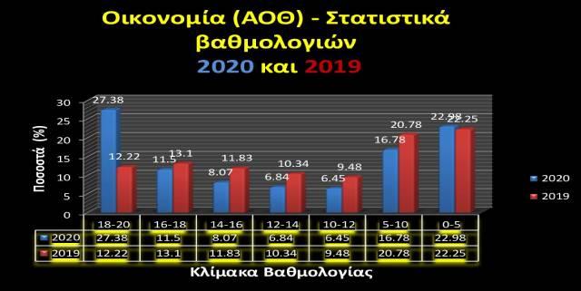 ΟΙΚΟΝΟΜΙΑ (ΑΟΘ) - Στατιστικά βαθμολογίας ΓΕΛ 2020
