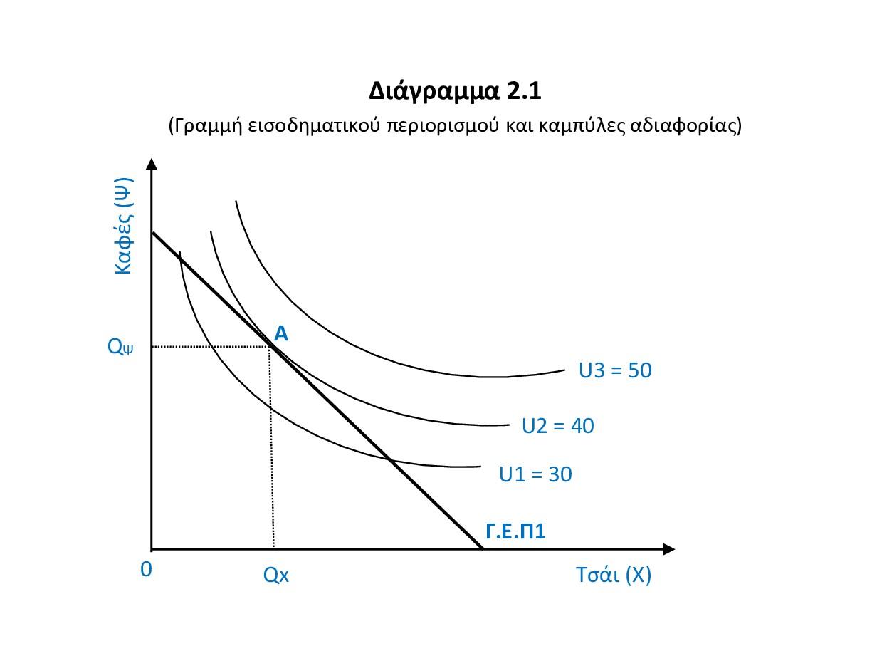 Γραμμή εισοδηματικού περιορισμού και καμπύλες αδιαφορίας